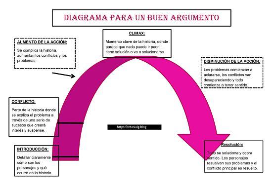 Diagrama del argumento.